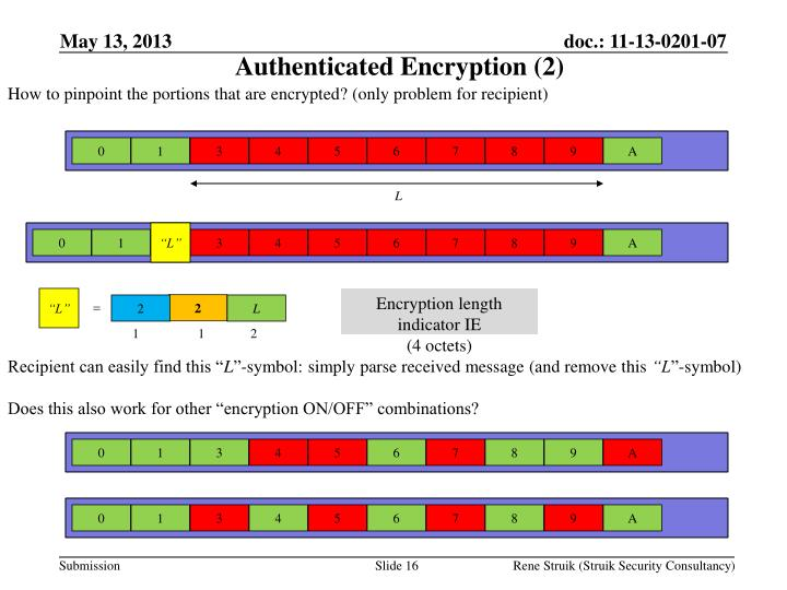 Authenticated Encryption (2)