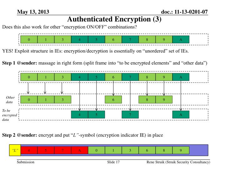 Authenticated Encryption (3)