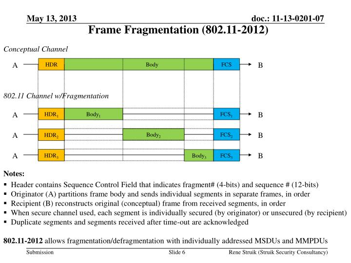 Frame Fragmentation (802.11-2012)