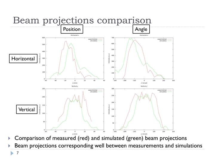 Beam projections comparison