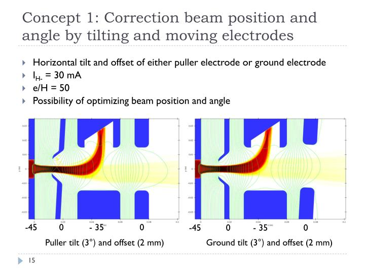 Concept 1: Correction beam position and angle by tilting and moving electrodes