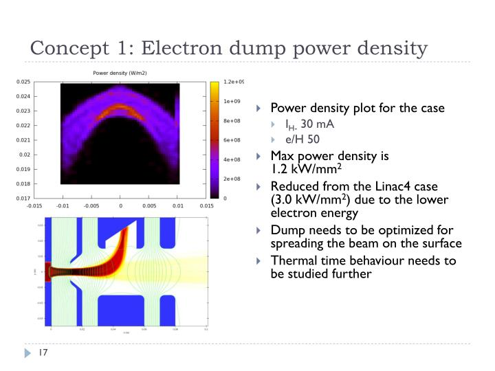Concept 1: Electron dump power density