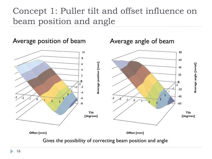 Concept 1: Puller tilt and offset influence on beam position and angle