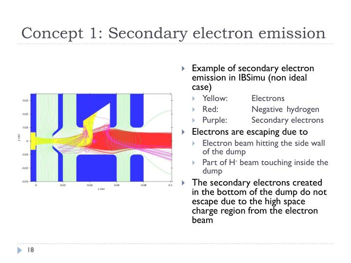 Concept 1: Secondary electron emission