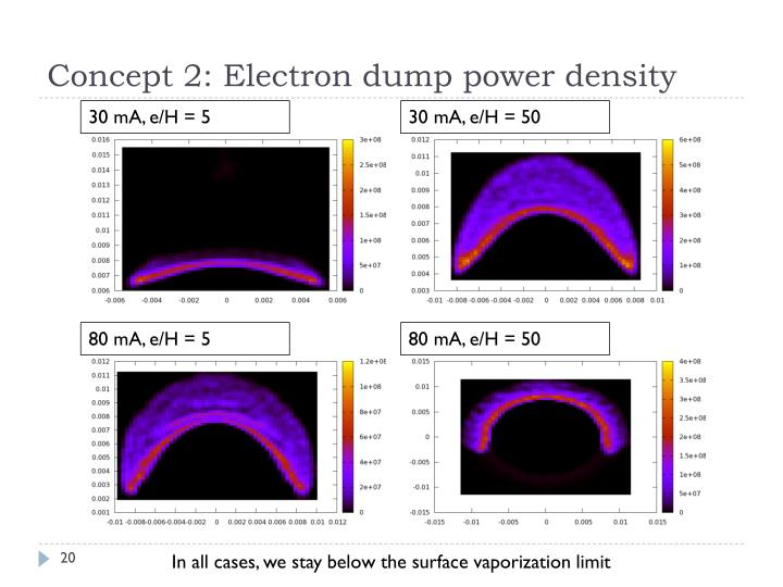 Concept 2: Electron dump power density