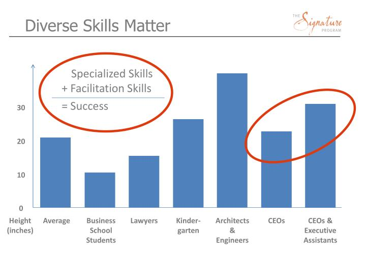 Diverse Skills Matter