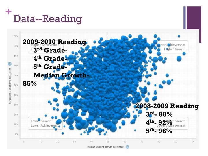 Data--Reading