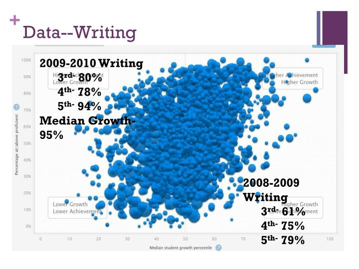 Data--Writing