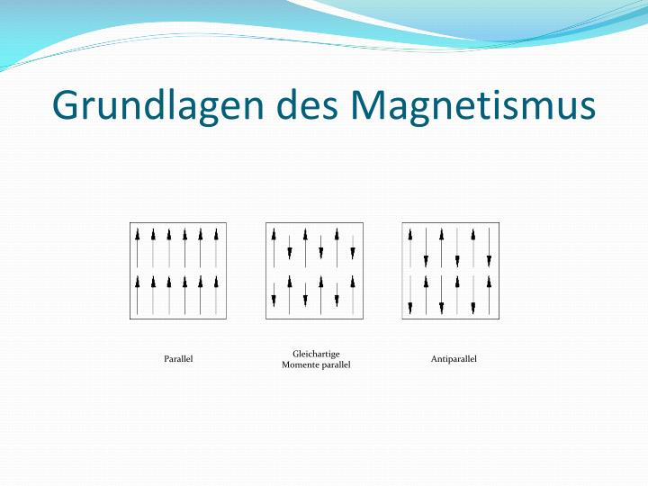 Grundlagen des Magnetismus