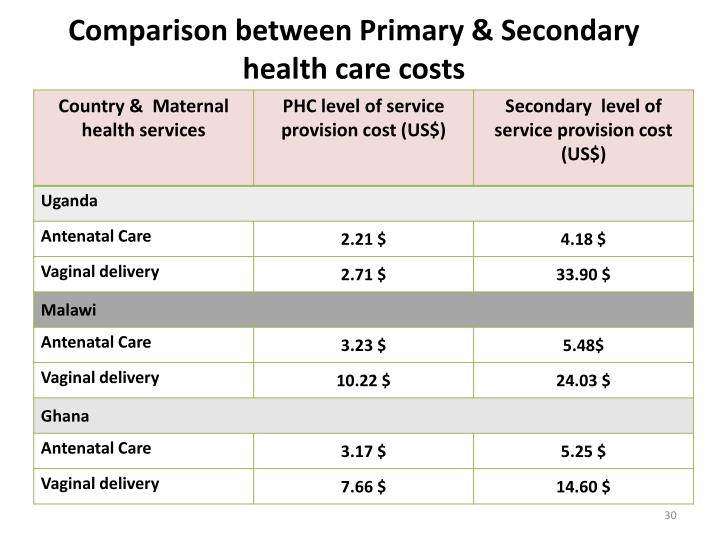 Comparison between Primary & Secondary health care costs