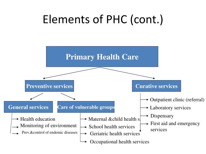 Elements of PHC (cont.)