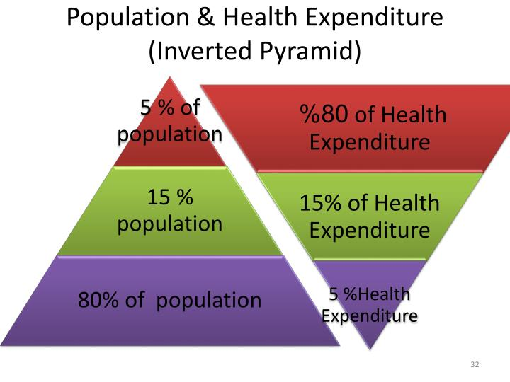 Population & Health Expenditure (Inverted Pyramid)
