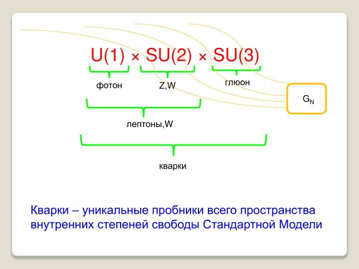 U(1) × SU(2) × SU(3)
