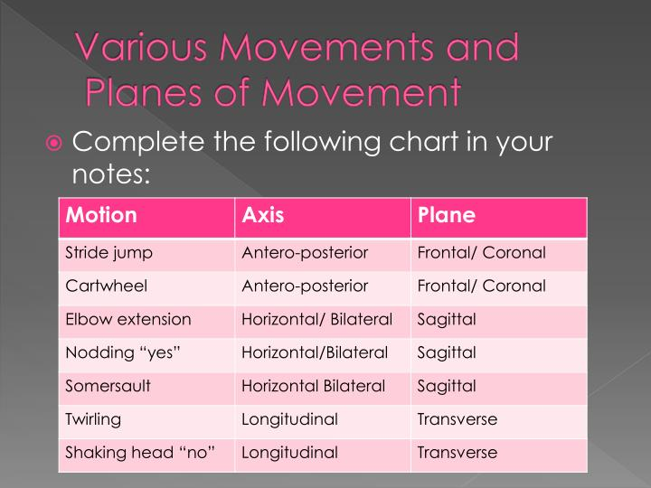 Various Movements and
