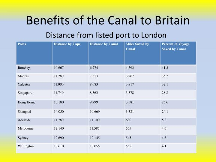 Benefits of the Canal to Britain