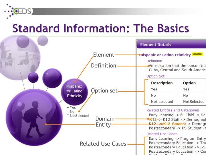 Standard Information: The Basics
