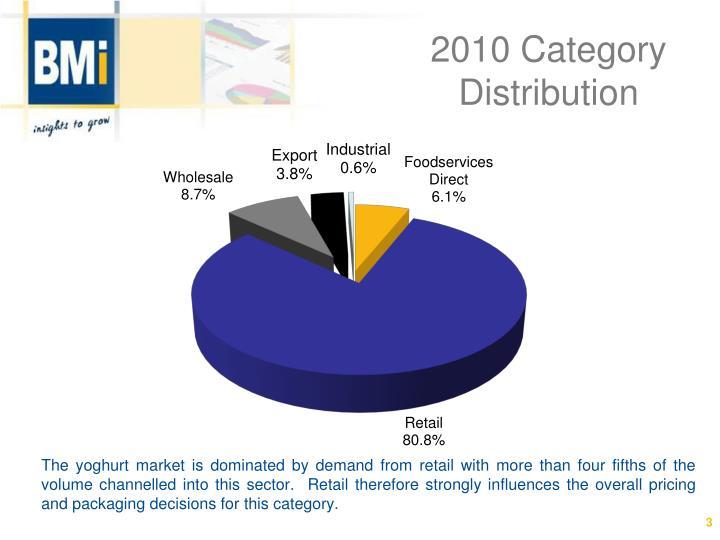 2010 Category Distribution