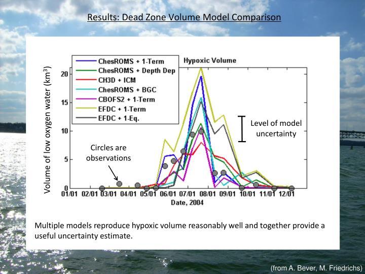 Results: Dead Zone Volume Model Comparison