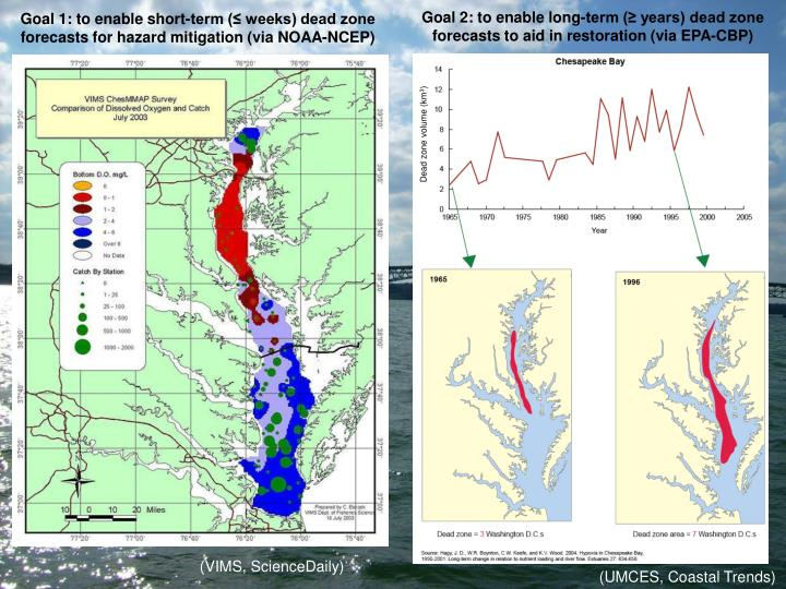 Goal 2: to enable long-term (≥ years) dead zone forecasts to aid in restoration (via EPA-CBP)