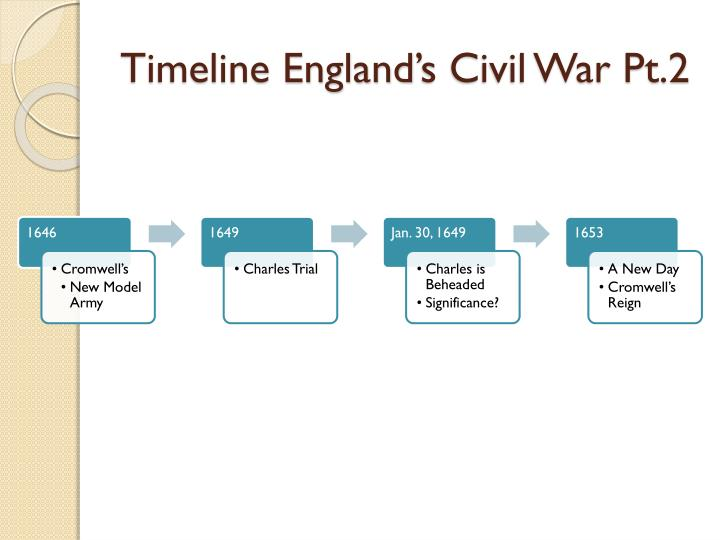 Timeline England's Civil War Pt.2
