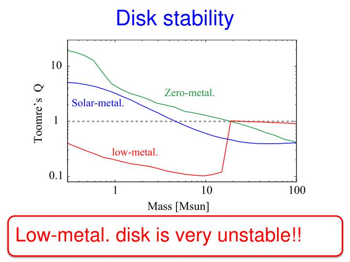 Disk stability