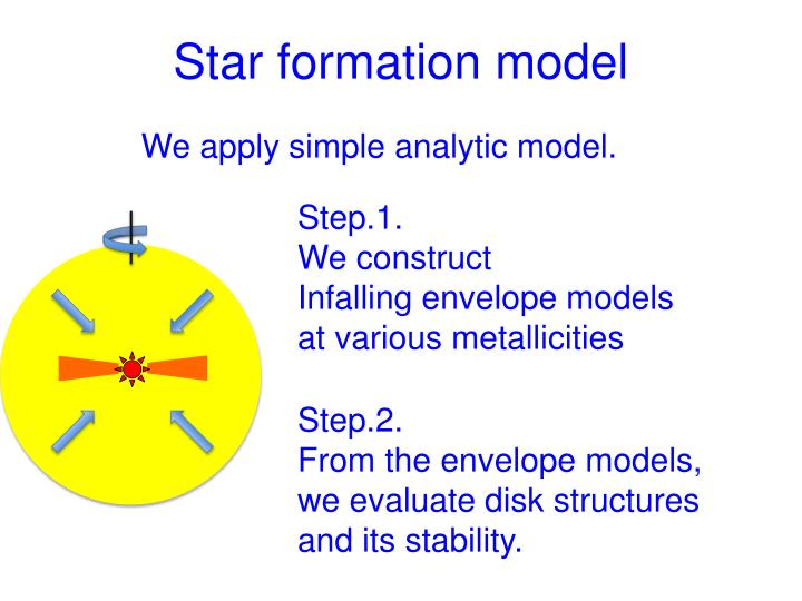 Star formation model