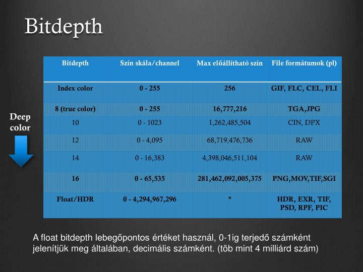 Bitdepth