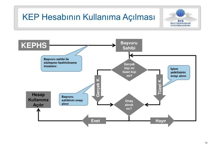 KEP Hesabının Kullanıma Açılması