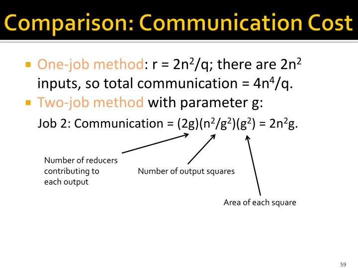 Comparison: Communication Cost
