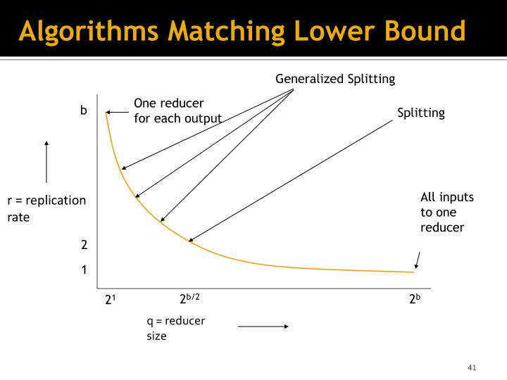 Algorithms Matching Lower Bound