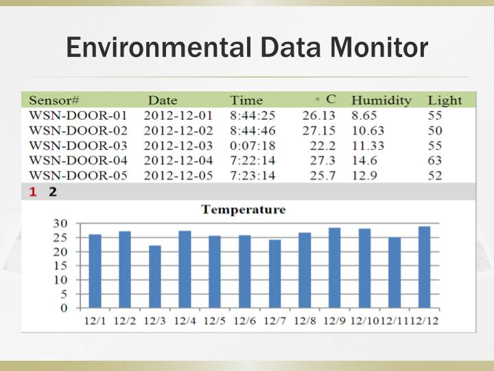 Environmental Data Monitor