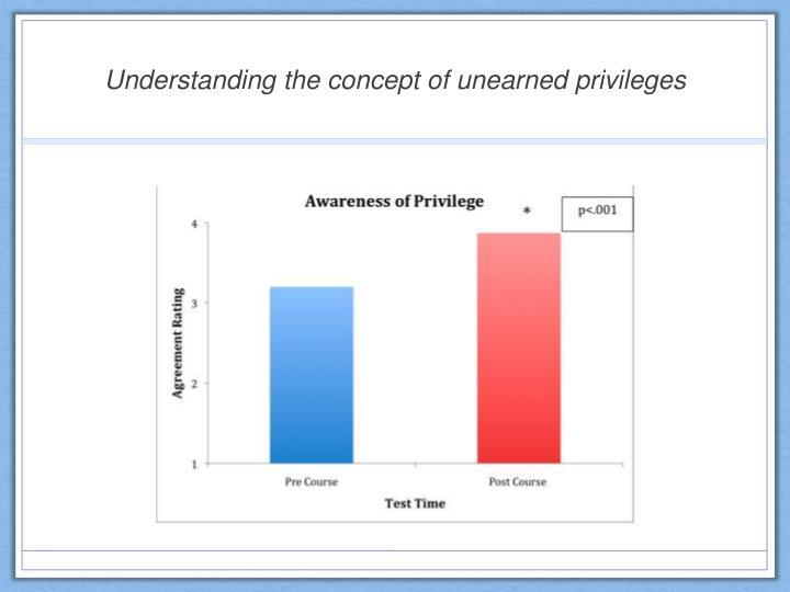 Understanding the concept