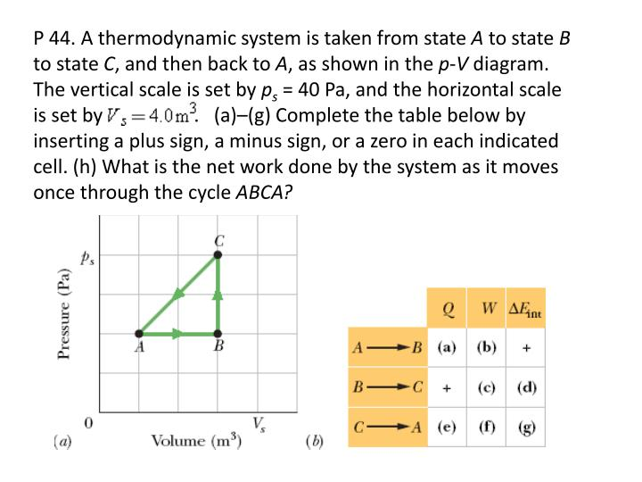 P 44. A thermodynamic system is taken from state