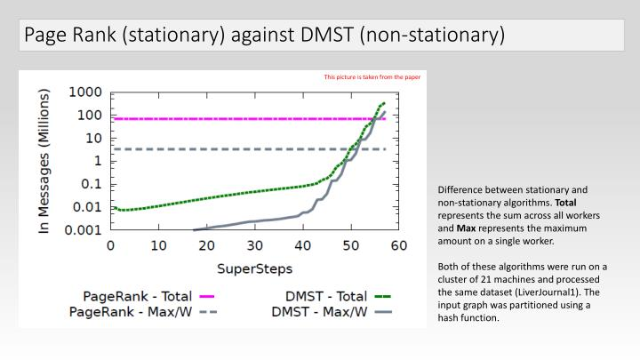 Page Rank (stationary) against DMST (non-stationary)