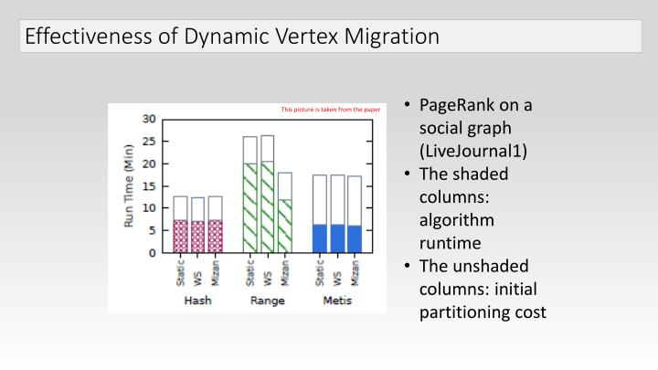 Effectiveness of Dynamic Vertex Migration