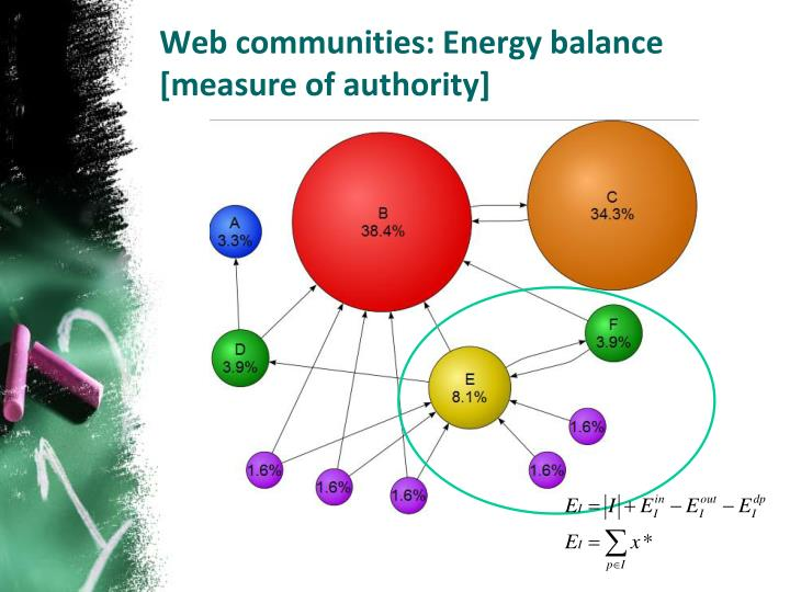 Web communities: Energy balance [measure of authority]
