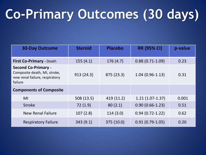 Co-Primary Outcomes (30 days)