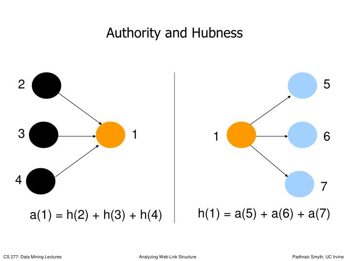 Authority and Hubness