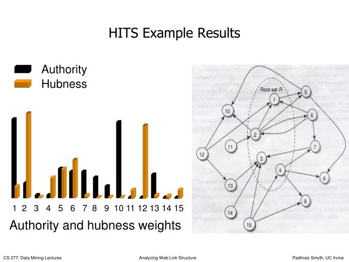 HITS Example Results