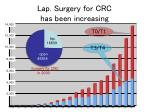 l ap surgery for crc has been increasing