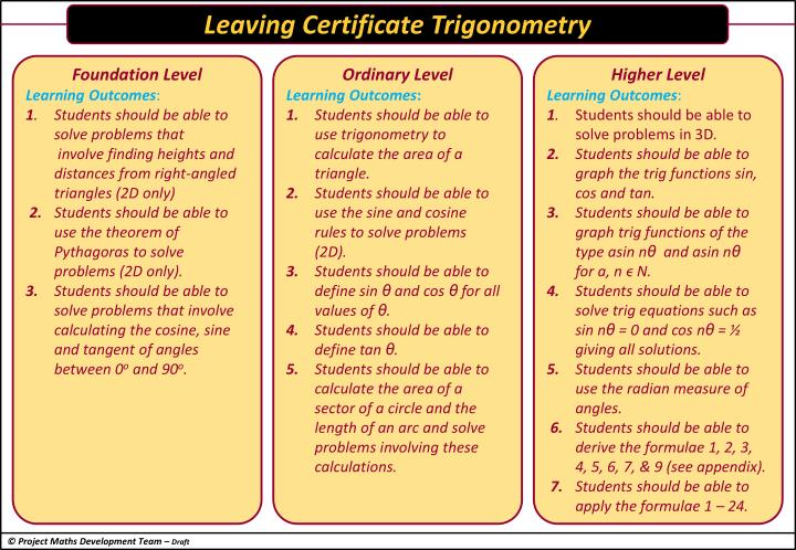 Leaving Certificate Trigonometry