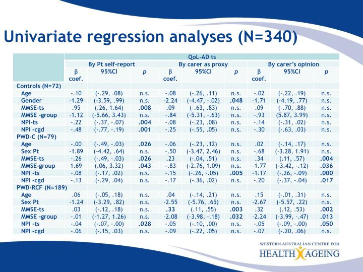 Univariate regression analyses (N=340)