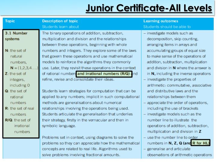 Junior Certificate-All Levels