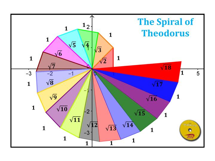 The Spiral of