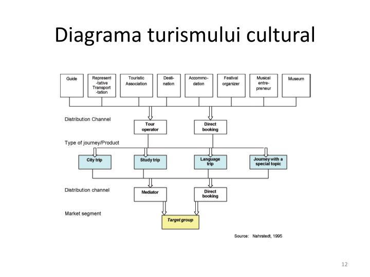 Diagrama turismului cultural