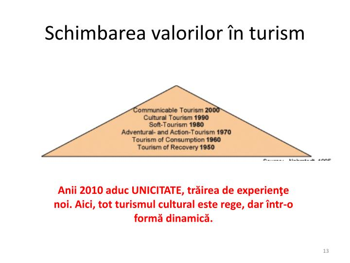 Schimbarea valorilor în turism
