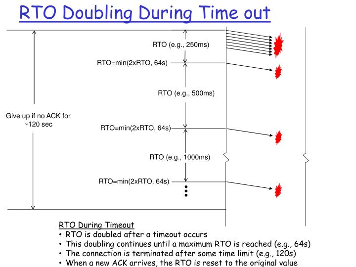 RTO Doubling During Time out