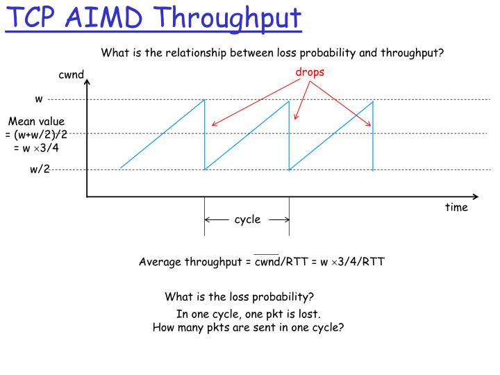 TCP AIMD Throughput
