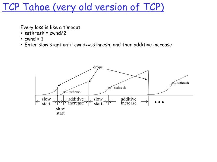 TCP Tahoe (very old version of TCP)