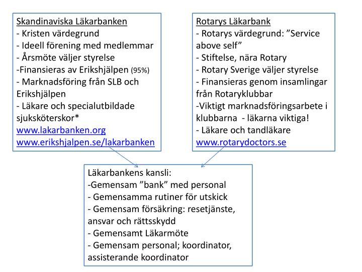 Skandinaviska Läkarbanken